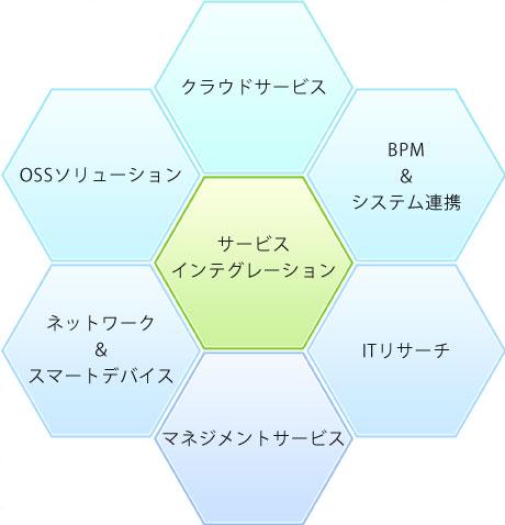 pic03_サービスインテグレーション_new
