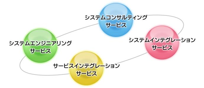 サービス&ソリューション