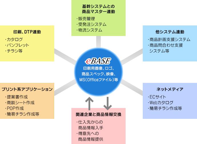 リッチ製品マスターを様々な他システムと連携運用が可能