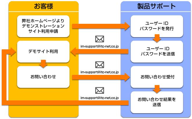 デモンストレーションサイトのご利用について図説