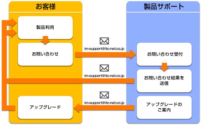 製品サポート図説