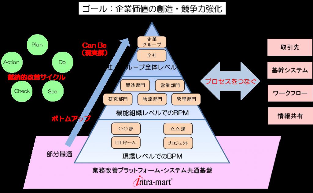 BPMイメージ図