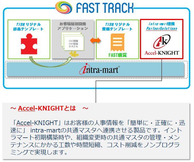fast-track%e6%a6%82%e8%a6%81%e5%9b%b3