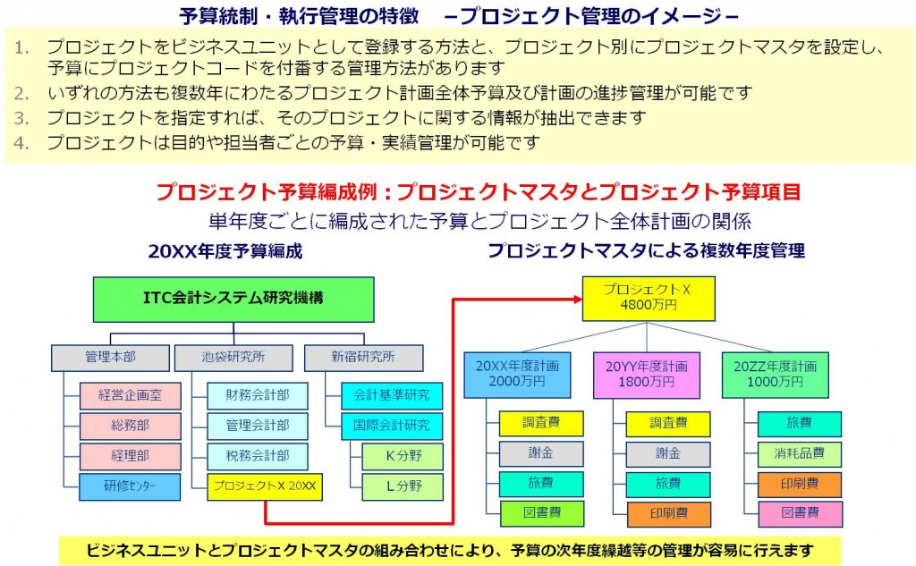 特長3_長期プロジェクト管理