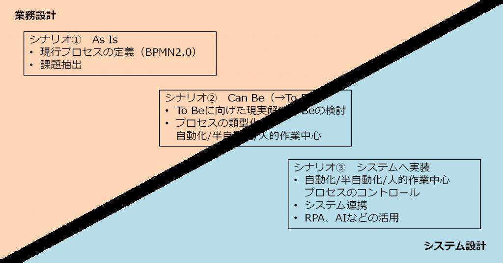 ビジネスプロセスのデジタル化シナリオ
