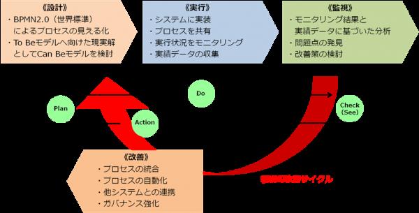 図2 継続的改善サイクル