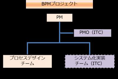 BPMプロジェクト実施体制